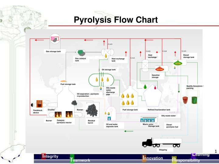 PPT - Pyrolysis Flow Chart PowerPoint Presentation - ID:4726571