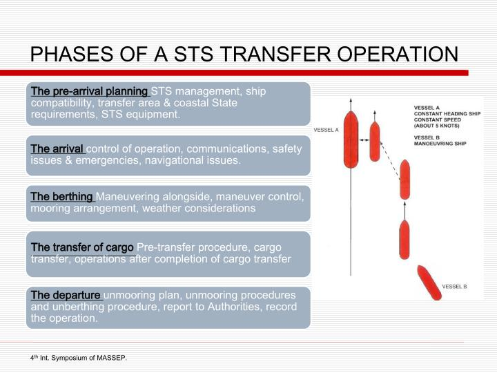 PHASES OF A STS TRANSFER OPERATION