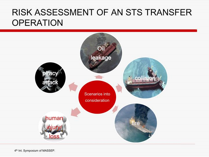 RISK ASSESSMENT OF AN STS TRANSFER OPERATION