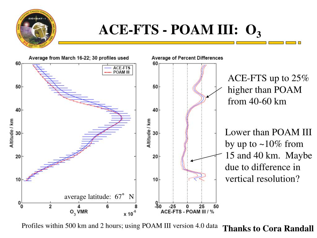 PPT - On-orbit Calibration and Initial Validation