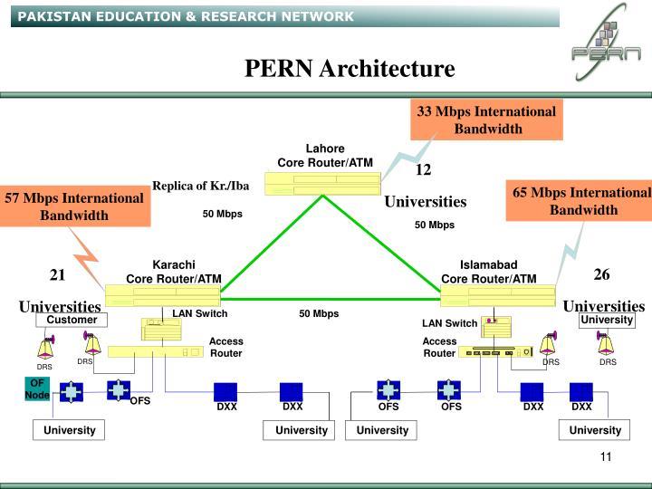 PERN Architecture