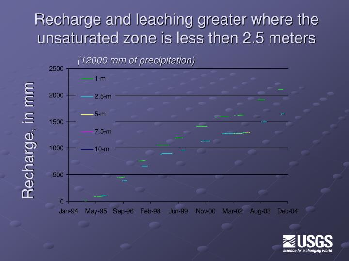 Recharge and leaching greater where the unsaturated zone is less then 2.5 meters