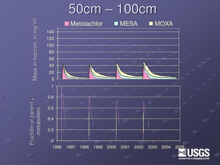 50cm – 100cm