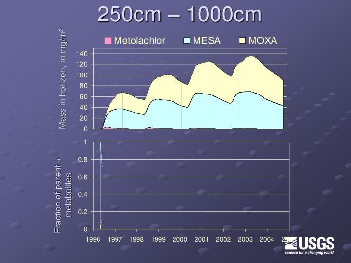 250cm – 1000cm