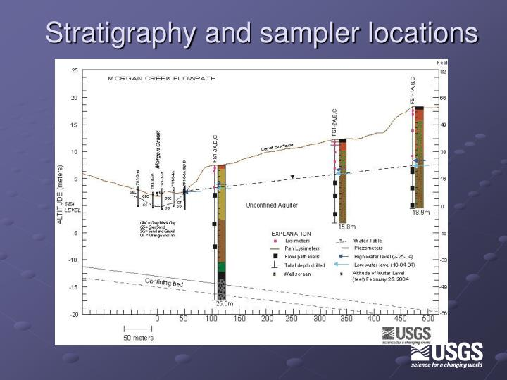 Stratigraphy and sampler locations
