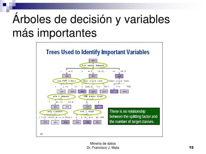 Árboles de decisión y variables más importantes