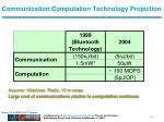 communication computation technology projection