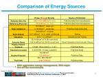 comparison of energy sources