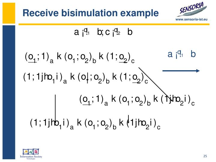 Receive bisimulation example