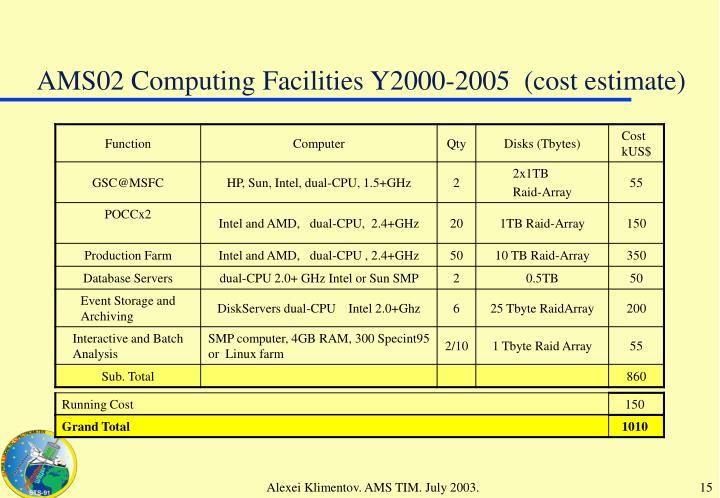AMS02 Computing Facilities Y2000-2005  (cost estimate)