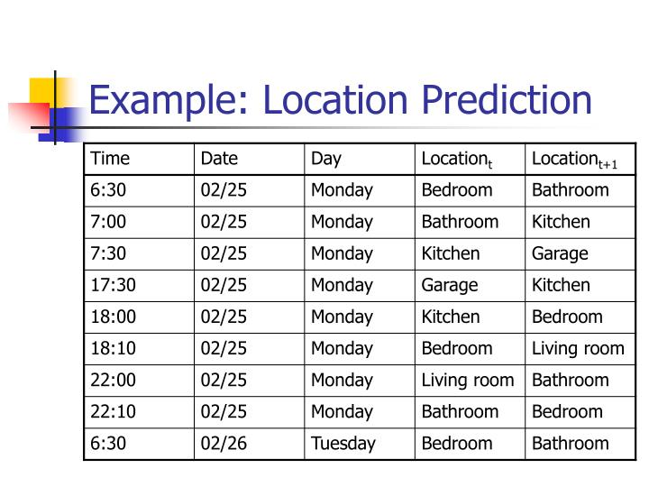 Example: Location Prediction