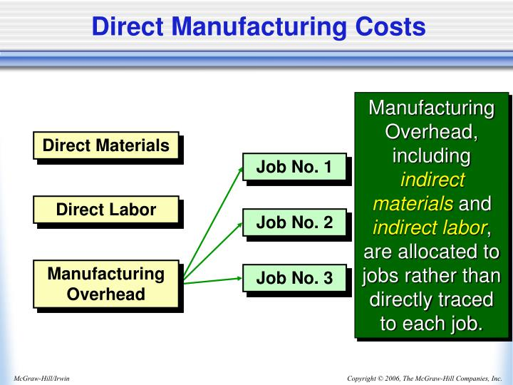 manufacturing overhead What is a 'variable overhead' variable overhead is the indirect cost of operating a business, which fluctuates with manufacturing activity for example, while most overhead costs, such as rent, salaries and insurance, are typically fixed, expenses paid to utilities for electric power, gas and water.