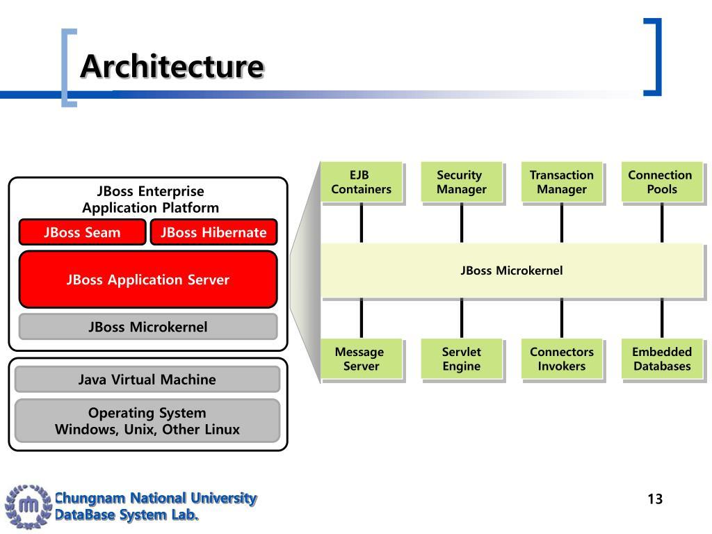 PPT - JBoss PowerPoint Presentation - ID:4729185