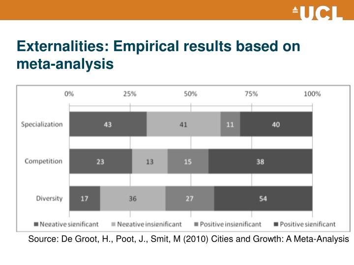 Externalities: Empirical results based on meta-analysis
