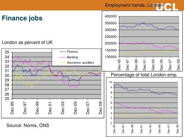Employment trends, London