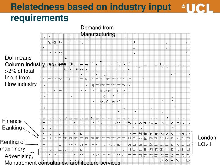 Relatedness based on industry input requirements