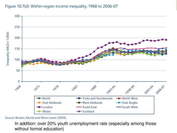 In addition: over 20% youth unemployment rate (especially among those without formal education)