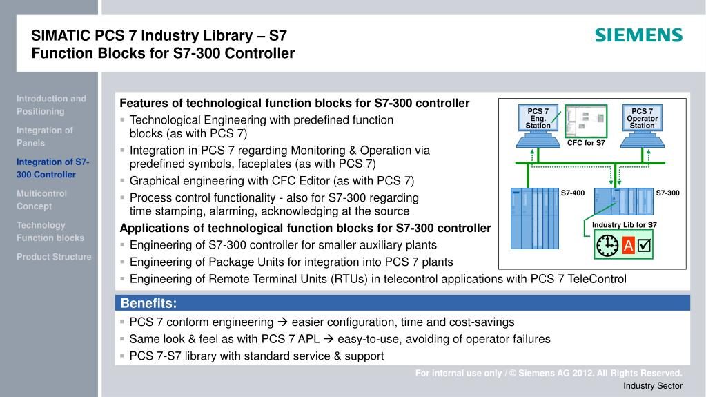 PPT - SIMATIC PCS 7 Industry Library PowerPoint Presentation