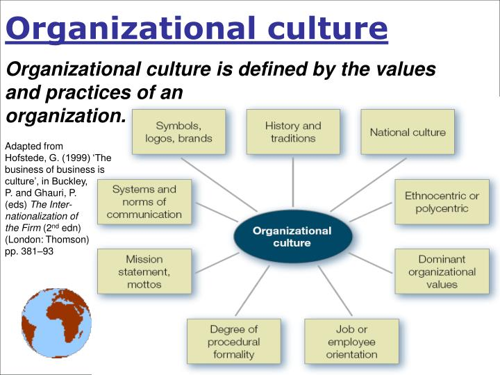 organizational culture of national university of National university online the national university bachelor of science in organizational leadership provides students who are interested in starting, or who are currently.