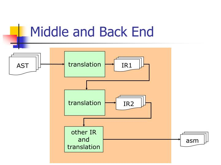 Middle and back end