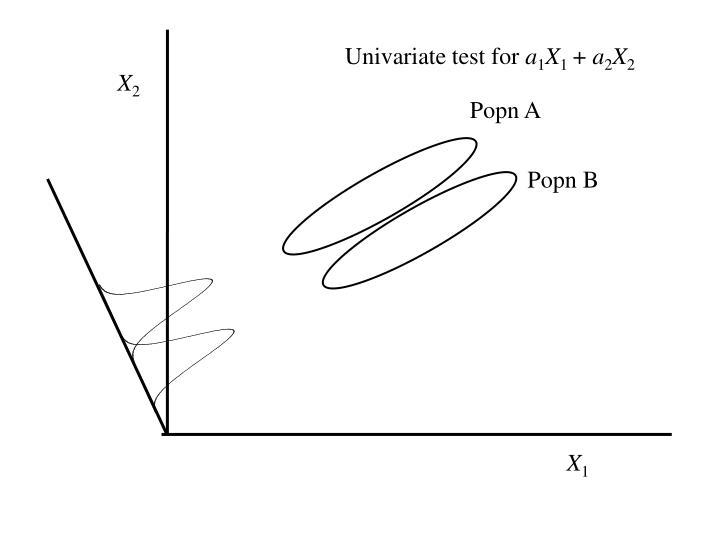 Univariate test for