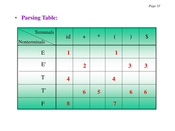 Parsing Table:
