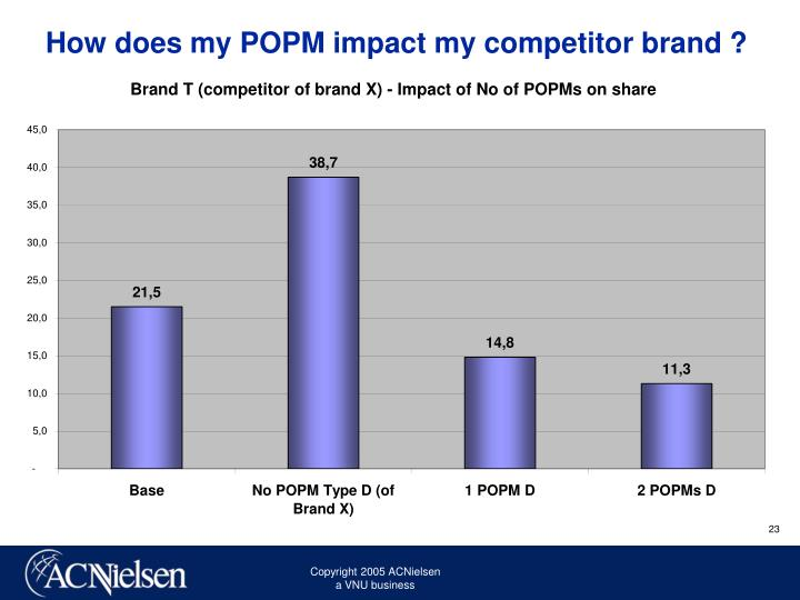 How does my POPM impact my competitor brand ?