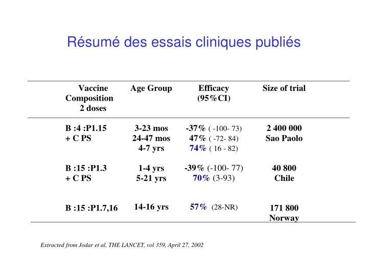 Résumé des essais cliniques publiés