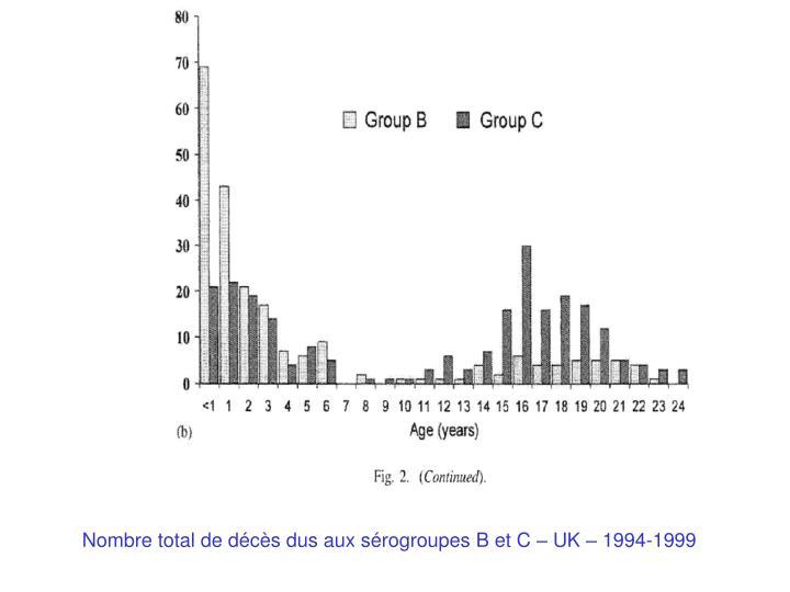 Nombre total de décès dus aux sérogroupes B et C – UK – 1994-1999