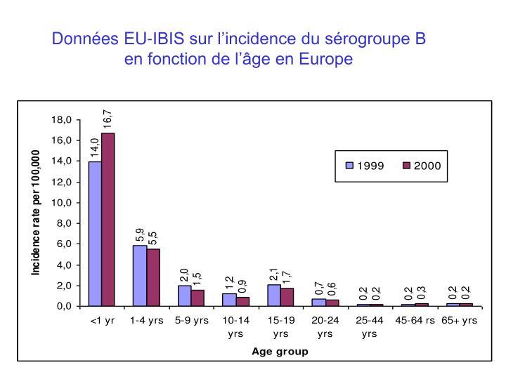 Données EU-IBIS sur l'incidence du sérogroupe B