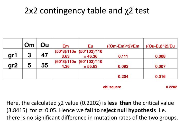 2x2 contingency table and