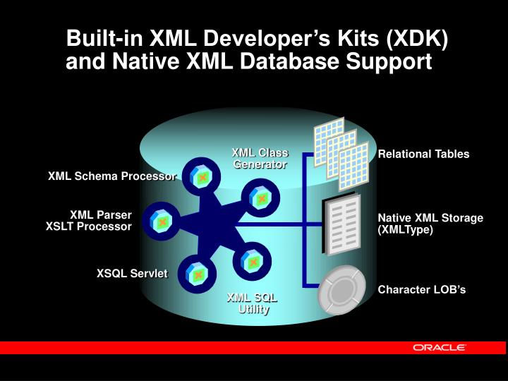 Built-in XML Developer's Kits (XDK) and Native XML Database Support
