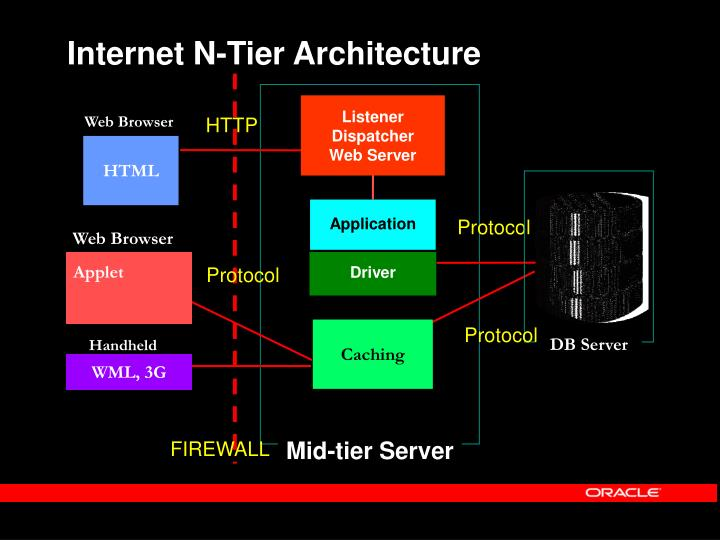 Internet N-Tier Architecture