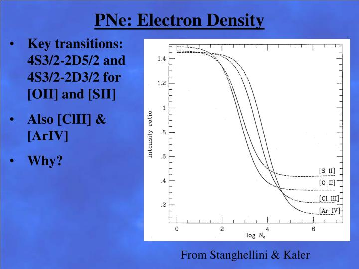 PNe: Electron Density