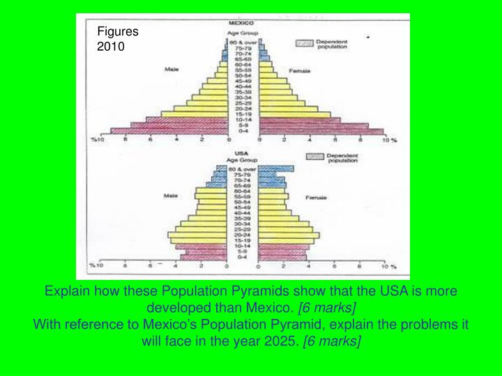 Explain how these Population Pyramids show that the USA is more developed than Mexico.