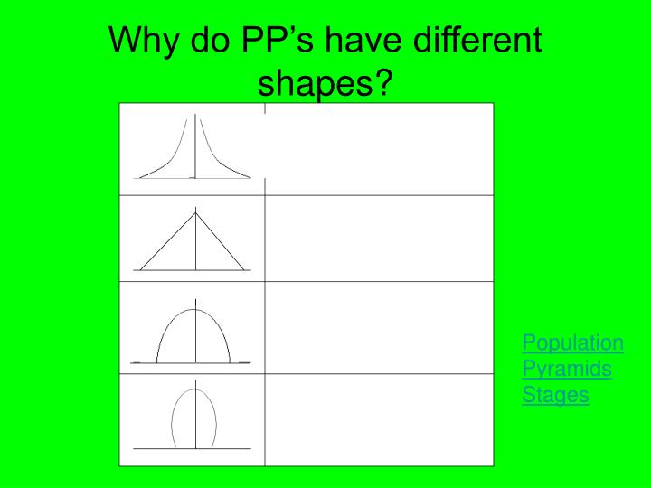 Why do PP's have different shapes?