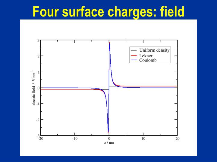 Four surface charges: field