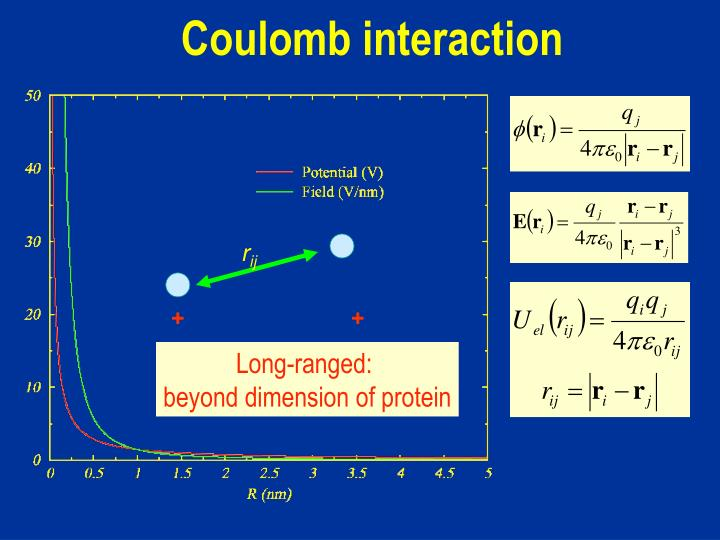 Coulomb interaction