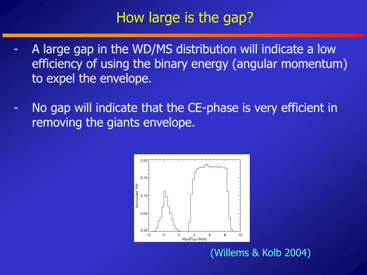 How large is the gap?