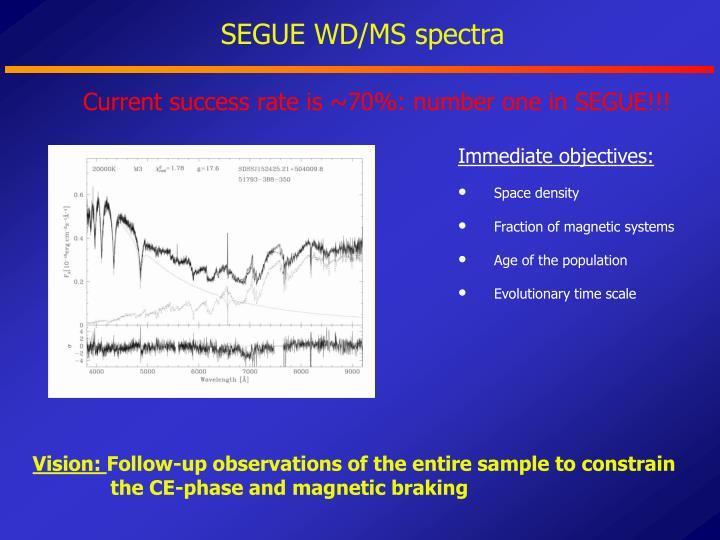 SEGUE WD/MS spectra