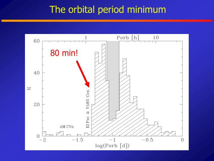 The orbital period minimum