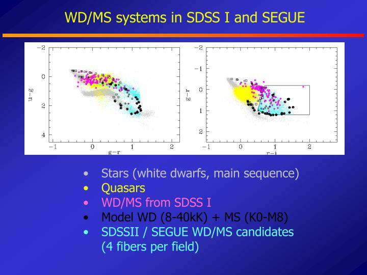 WD/MS systems in SDSS I and SEGUE