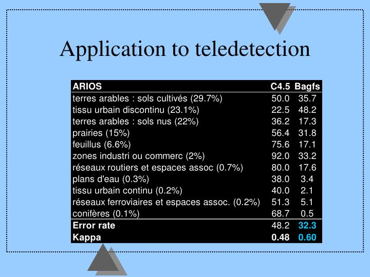 Application to teledetection