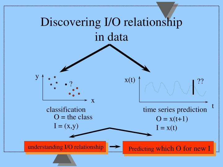 Discovering I/O relationship