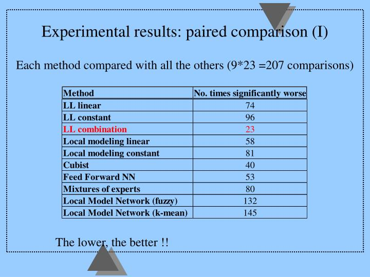 Experimental results: paired comparison (I)