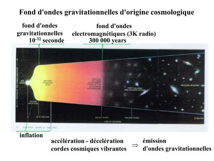 Fond d'ondes gravitationnelles d'origine cosmologique