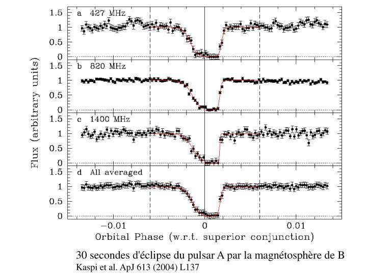 30 secondes d'éclipse du pulsar A par la magnétosphère de B