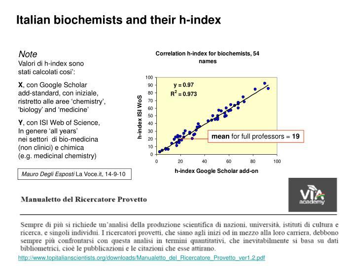 Italian biochemists and their h-index