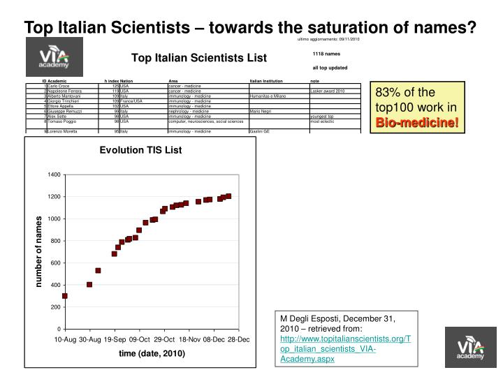Top Italian Scientists – towards the saturation of names?