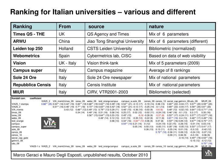 Marco Geraci e Mauro Degli Esposti, unpublished results, October 2010